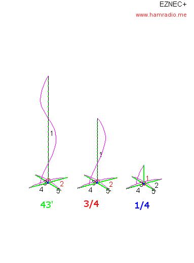 BigIR vs. 43 Foot Vertical Antenna @ 10 meters EZNEC Shootout