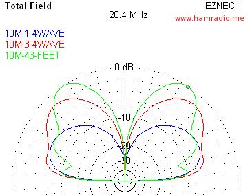 BigIR vs. 43 Foot Antenna EZNEC Shootout Conclusions