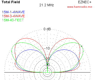 Elevation Gain Plots of 43' and SteppIR BigIR 21.2 MHz