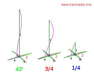 BigIR vs. 43 Foot Vertical Antenna @ 15 meters EZNEC Shootout