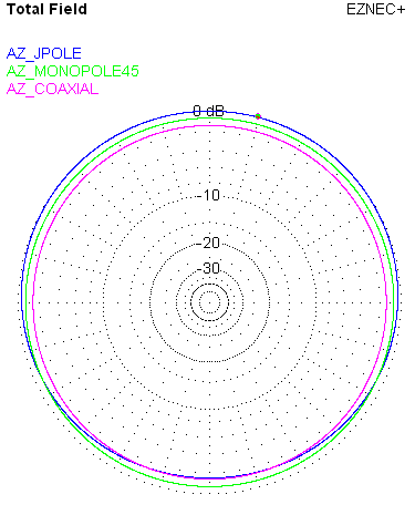 Azimuth pattern for J-Pole, Monopole and Coaxial Dipole