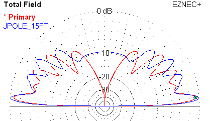 Monopole and Jpole with feedpoing 15 feet above ground.
