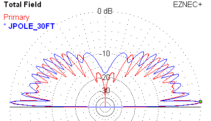 Monopole compared to j-pole with feed point at 30 feet height.