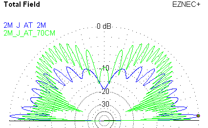 2m J-Pole Plot at 146 and 430 MHz