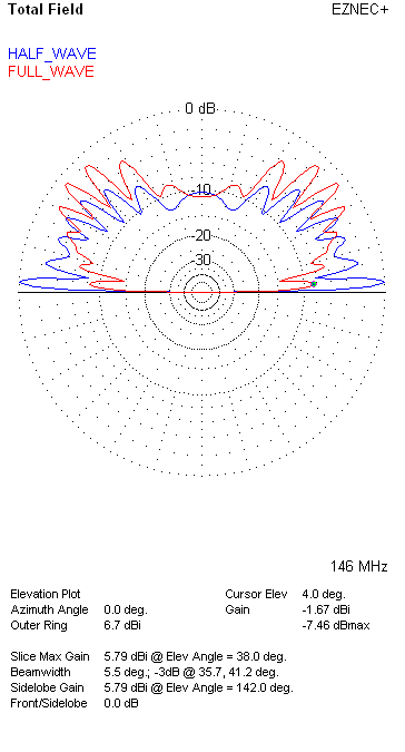 Elevation Plots of Half vs. Full Wave Vertical Antennas