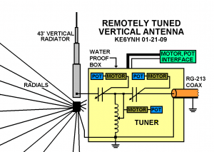 Remotely Tuned 43 Foot Vertical Antenna