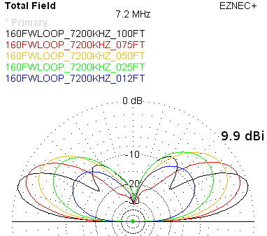 NVIS 80m with 160m Full Wave Loop is less than ideal