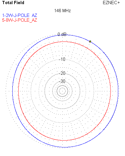 1/2 vs. 5/8 Wave J-Pole Azimuth Plot