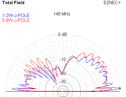 1/2 vs. 5/8 Wave J-Pole Elevation Plot