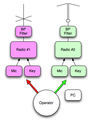 A simple SO2R setup including two band-pass filters