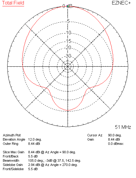 12 Deg Azimuth of 5 Band Hex at 51 MHz