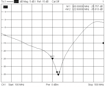 Fig 7 - Return Loss of Folded Balun from 100 - 500 MHz. Markers M1 and M2 are at 300 and 322 MHz respectively.