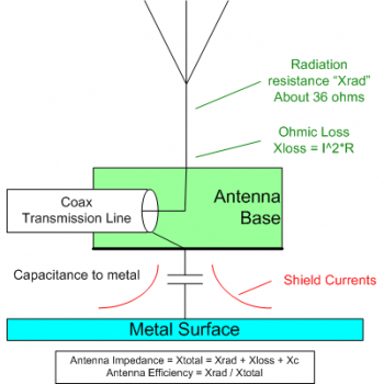 Fig 1 - Currents in and around a magnetic antenna.