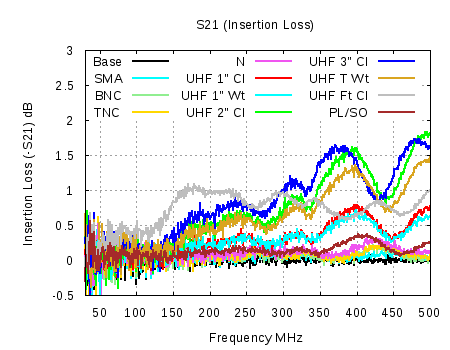Insertion Loss of Various Connectors