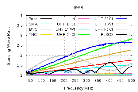 SWR of Various Connectors