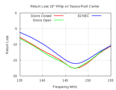 2m Mobile Whip S11 Graph