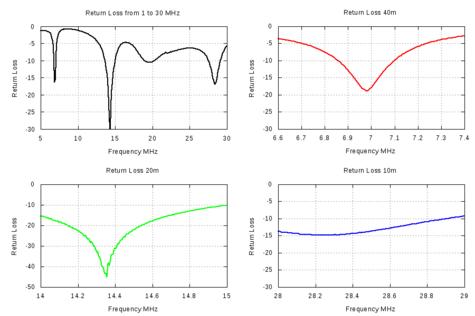 Return Loss Measurements of LNR Precision EF-10/20/40 End Fed Antenna