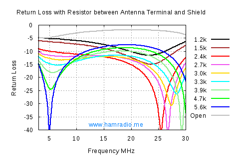 Resistor Load Test S11 of LNR Precision EF-10/20/40 End Fed Antenna Matchbox