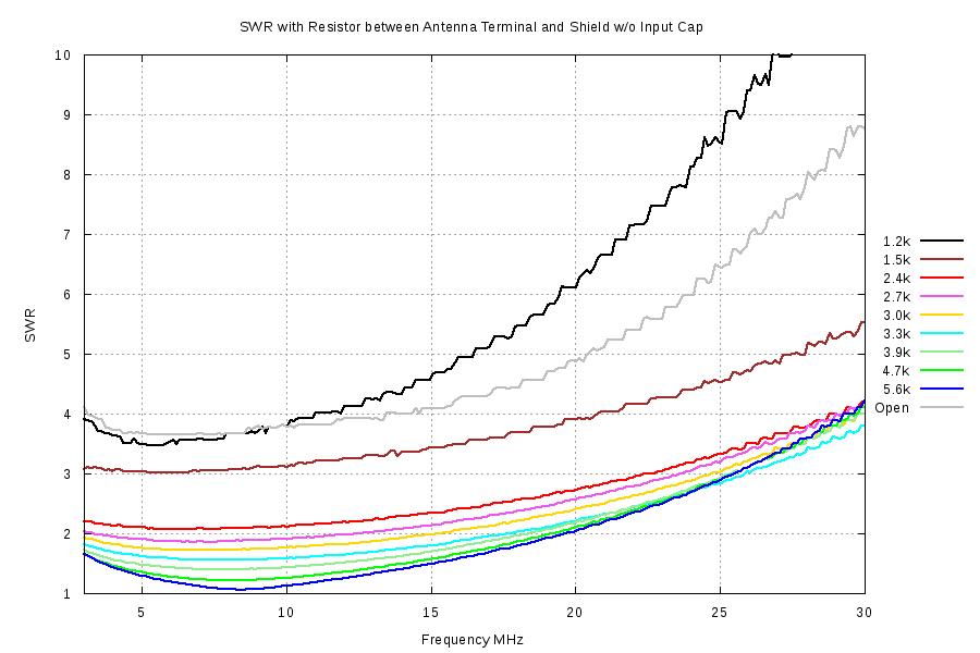 EFHW LNR Precision EF-10/20/40MKII Test Data