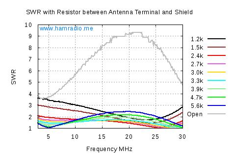 Resistor Load Test SWR of LNR Precision EF-10/20/40 End Fed Antenna Matchbox