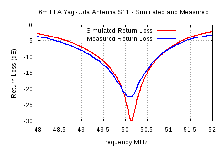 Comparison of 6m LFA Yagi-Uda Simulated and Measured S11