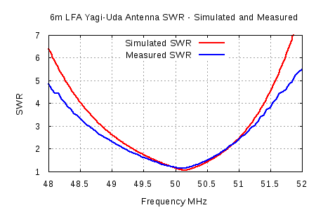 Comparison of 6m LFA Yagi-Uda Simulated and Measured SWR