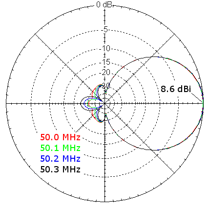 Azimuth Plots of Copper 6m LFA Yagi-Uda