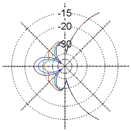 Zoom in Azimuth Plots of Copper 6m LFA Yagi-Uda