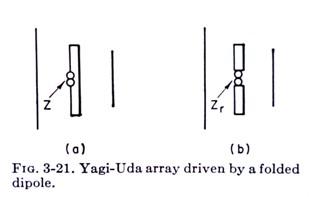 Planar Folded Dipole Yagi c 1961 [17]