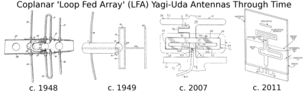 Coplanar LFA Yagi-Uda antennas past and present