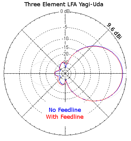 Azimuth Plots of LFA Yagi-Uda with and without feedline