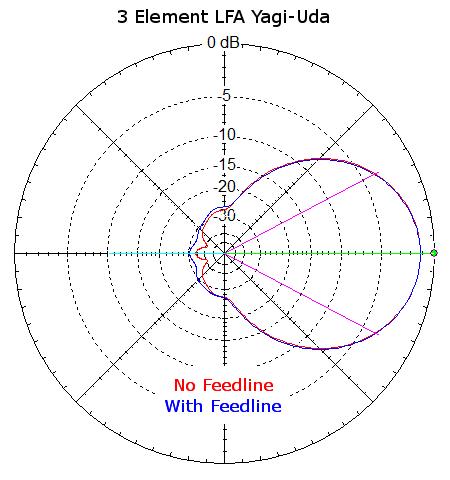 Azimuth Plots of LFA Yagi-Uda with and without feedline