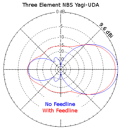 Azimuth Plots of NBS Yagi-Uda with and without feedline