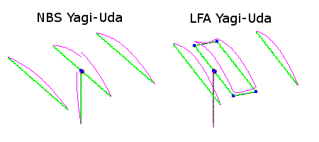 Current Magitudes of Yagi-Uda Elements with Low-Z wire on Feedpoint