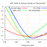 SWR of Several Mobile Antennas