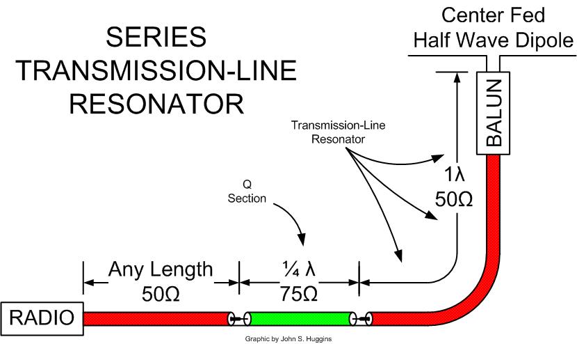 Series Transmission Line Resonator for broadband dipole.