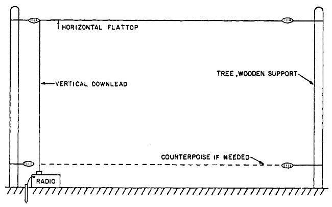 1984 DOD Field Antenna Handbook NVIS