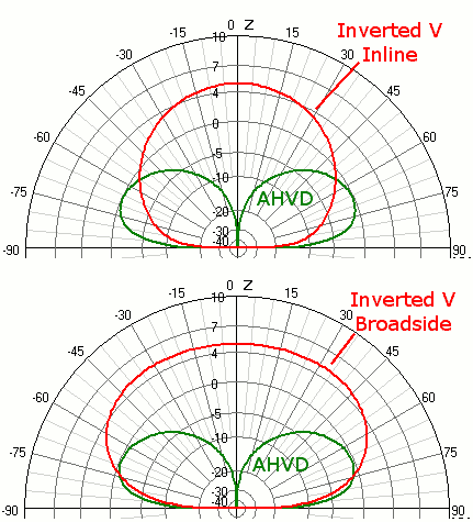 Vertical Dipole vs. Inverted V over Average Ground at 20m