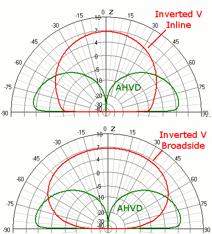 Vertical Dipole vs. Inverted V over Sea Water at 20m