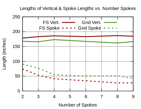 Element Length Comparisions vs. # Radial Spokes