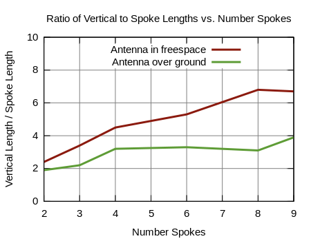 Figure 4 - Element Length Ratio vs. # Radial Spokes
