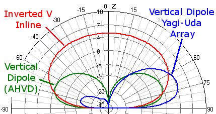 Comparison of Vertical Dipole Yagi Array to standalone vertical and Inverted V.
