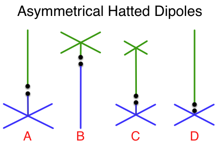 Examples of Asymmetrical Hatted Dipoles