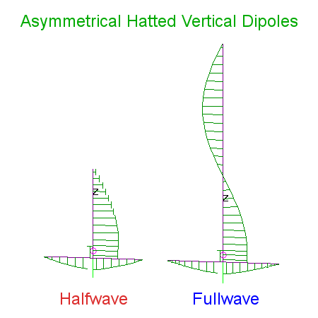 Current amplitude and phase of halfwave and fullwave Asymmetrical Hatted 6m Vertical Dipole antenna configurations for 6m.