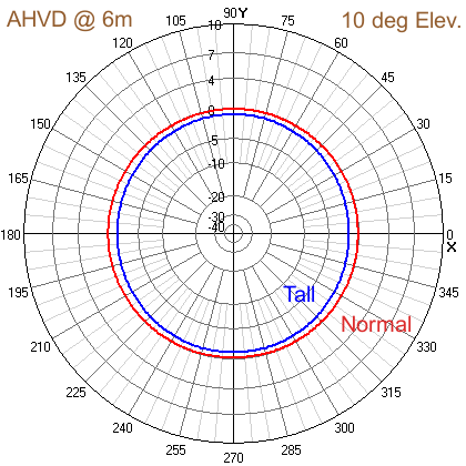 Azimuth view of Simulation of Half and Fullwave Asymmetrical Hatted 6m Vertical Dipole Antennas.