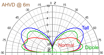 Elevation view of Simulation of elevated vertical dipole in reference to AHVD condigurations.
