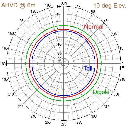 Azimuth view of Simulation of elevated vertical dipole in reference to AHVD condigurations.