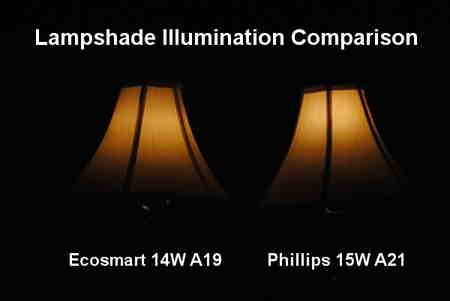 How LED light bulbs illuminate small lampshades.
