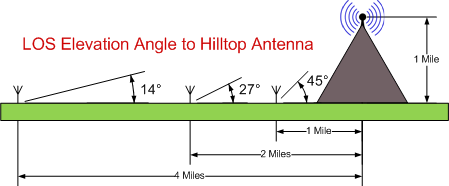 LOS Link Angles between repeater  users and the repeater antenna.