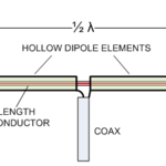 The Coaxial Dipole